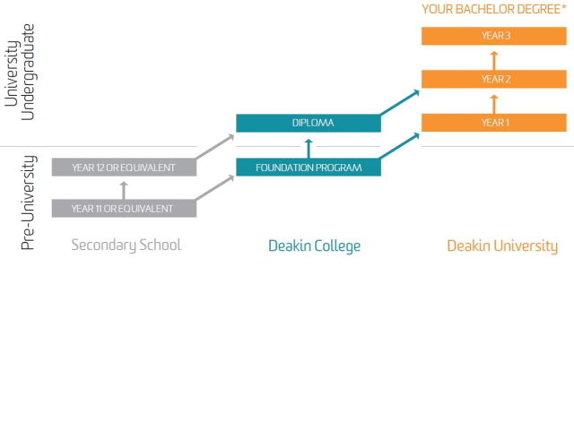 Deakin College to Deakin University pathway diagram